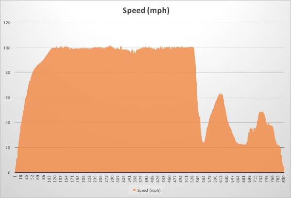 The Speed Graph of the Class 90 run between Diss and Norwich by 90002 on the 1P41 13.48 Diss-Ipswich service win 18th February 2017.